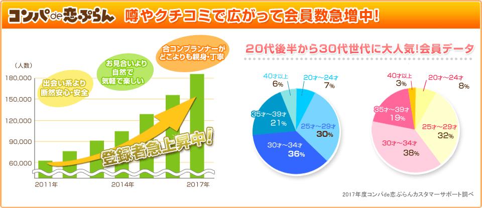 合コンセッティングサービスコンパde恋ぷらん