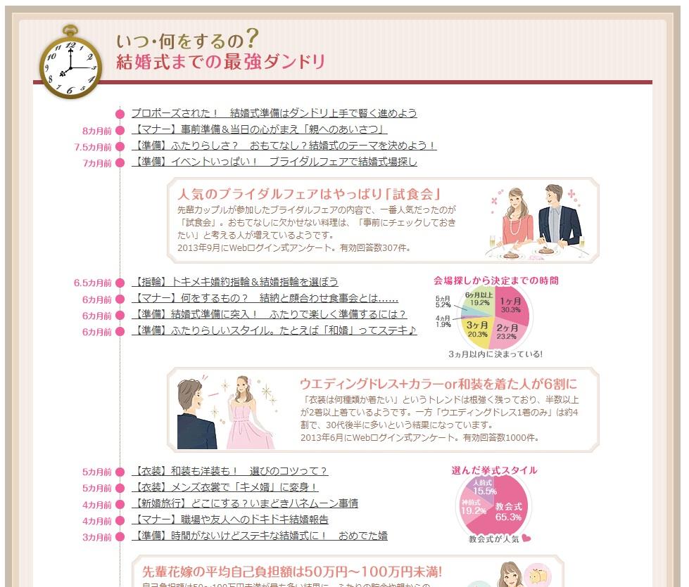 結婚式の準備のマニュアル
